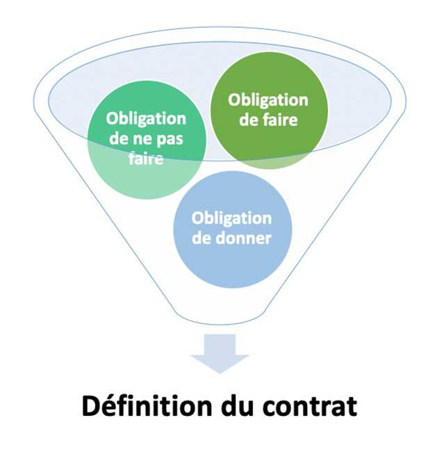 Définition contrat (Art 1101 code civil)